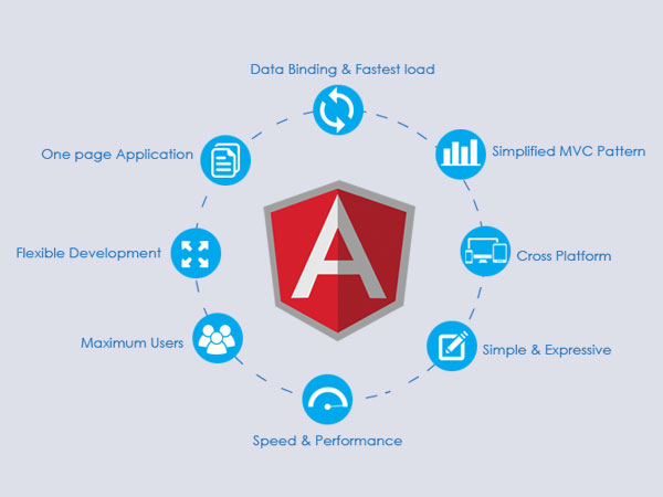 Why you need to use Angular?